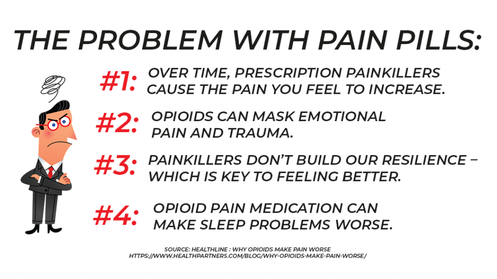 the problem with prescription pain medications